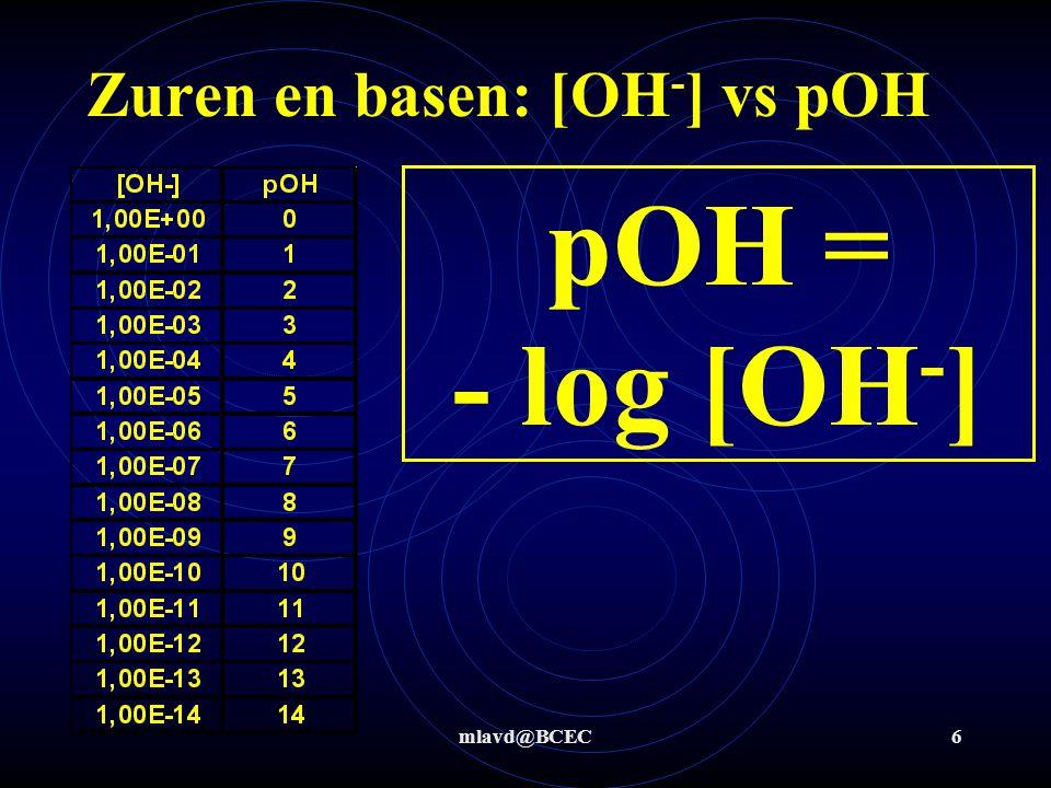 Zuren en basen: [OH-] vs pOH